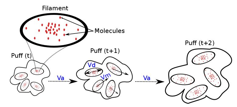 Figure 4. A gas release is modeled as a sequence of puffs, each one composed of multiple filaments (being a filament a 3D Normal distribution of gas molecules).