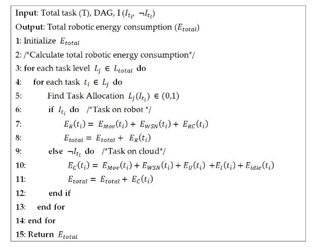 Figure 4. Pseudo-code for calculating the total robotic energy