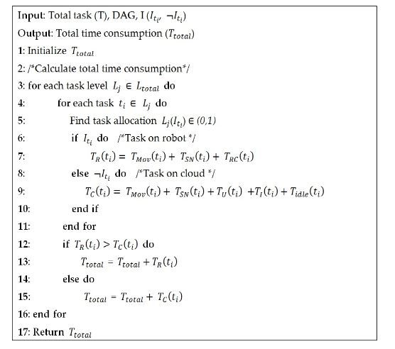 Figure 5. Pseudo-code for calculating the total task completion time/delay