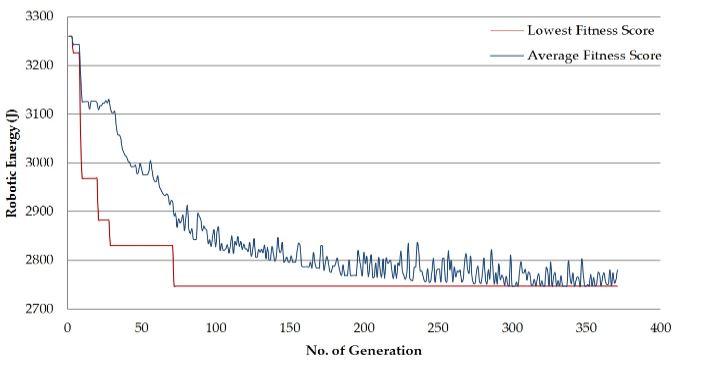 Figure 6. Performance graph of 20-node task flow