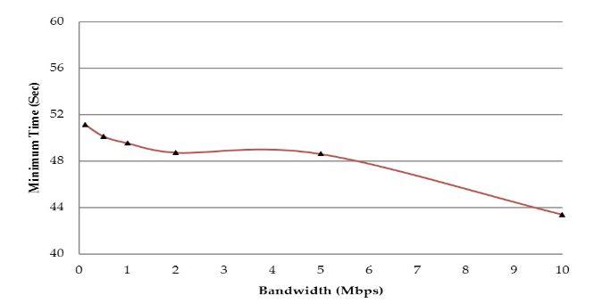 Figure 9. Impact of bandwidth change on minimum task completion time