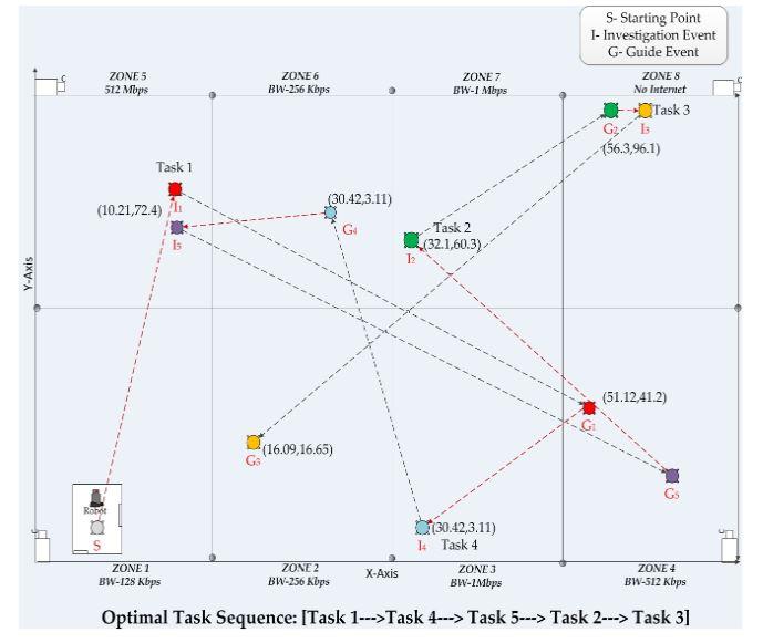 Figure 10. Optimal task sequence for a multi-task flow offloading problem