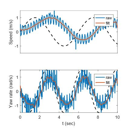 Fig. 2. Frequency domain characterization of Minitaur's bounding response