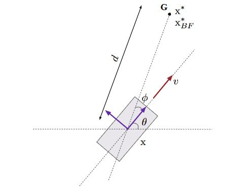 Fig. 6. Range-only target localization in the robot's body frame (purple)