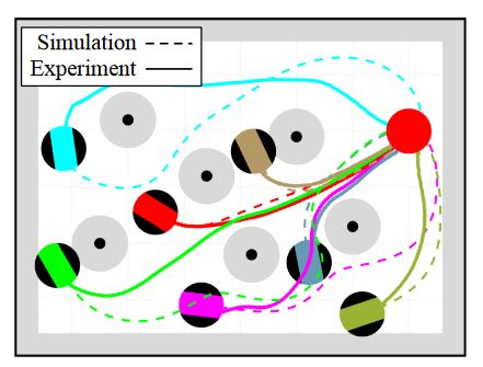 Fig. 8. Trajectories extracted from simulations and bounding experiments