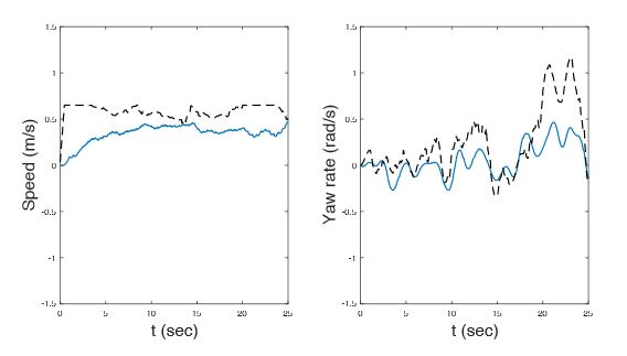 Fig. 12. Minitaur's response (blue) to speed and yaw reference signals (black) during a walking trot experimental trial