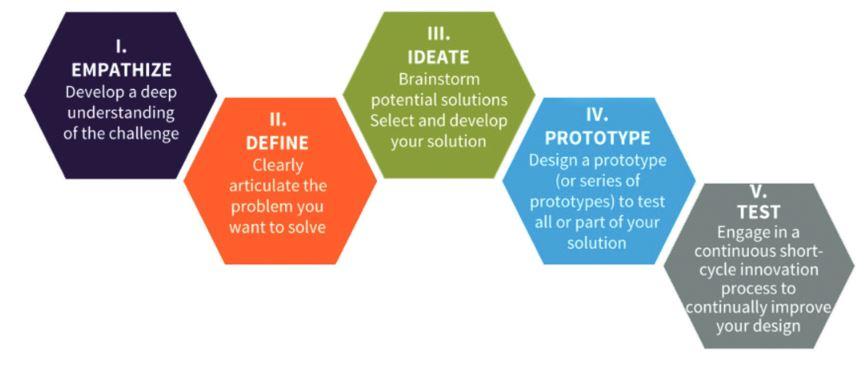 Figure 1. Problem-solution process