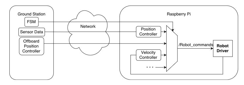 Figure 2.1: A data flow diagram for the software architecture
