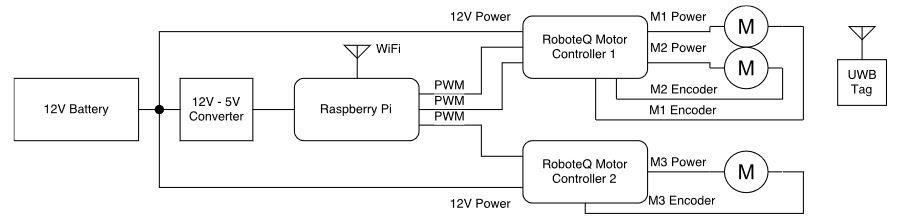 Figure 3.2: Block Diagram of the Omnibot Robot