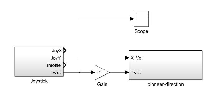 Figure 5.5: A pass through velocity controller for the Pioneer
