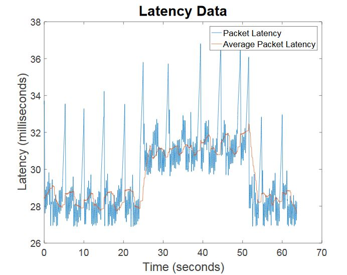 Figure 6.2: The latency graph over time of the test