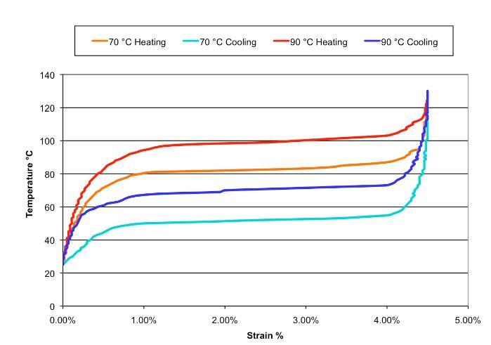 Figure 4-1 Typical Temperature vs. Strain Characteristics for Dynalloy's standard