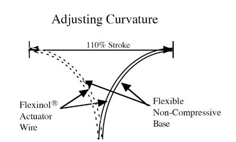 Figure 4-3 Curvature adjustment structure and percent of movement