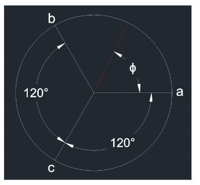 Figure 6-3 Circle showing control wire locations and angle of joystick ɸ
