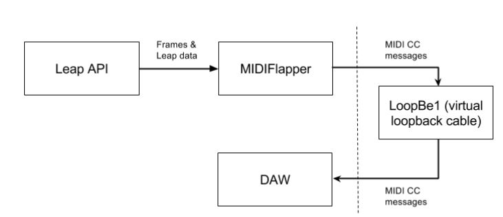 Figure 4: MIDIFlapper's place in the generation of MIDI data for consumption by the DAW