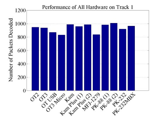 Figure 9.2. Number of packets successfully decoded for all tested hardware on the Track 1 test file