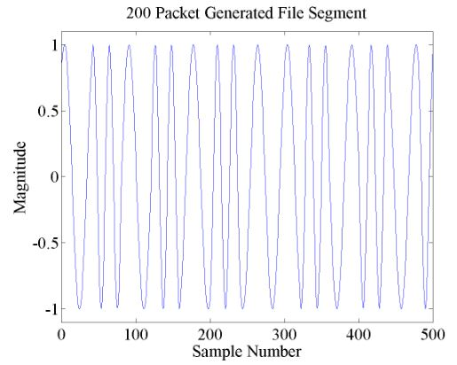 Figure 6.1. Example of the AFSK signal present in the 200 packet generated file
