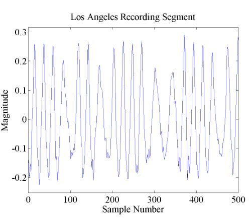 Figure 6.3. Example of the AFSK signal in Track 1 of the Los Angeles Recording Test File